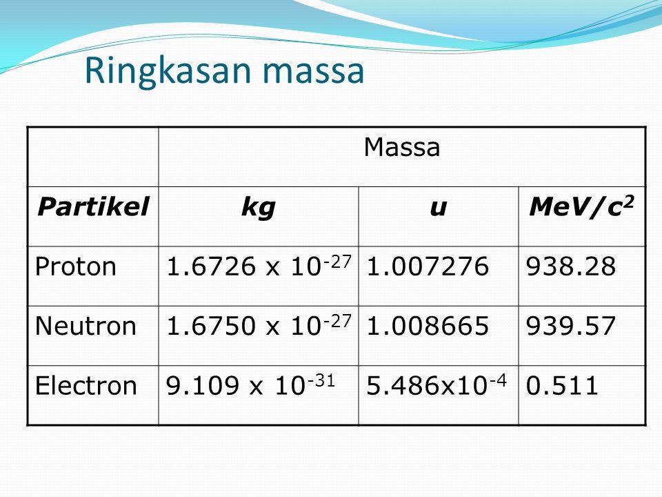 Ringkasan massa Massa Partikel kg u MeV/c2 Proton 1.6726 x 10-27