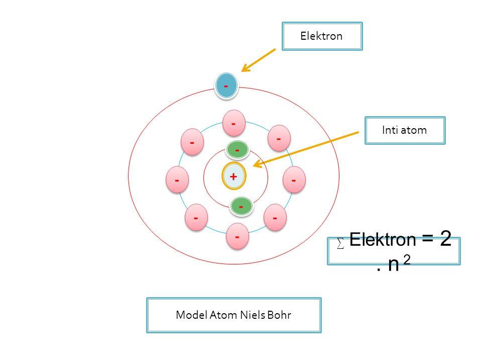 - - - - - + - - - - - - Elektron Inti atom ∑ Elektron = 2 . n 2