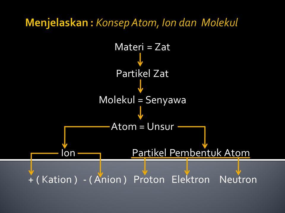 Menjelaskan : Konsep Atom, Ion dan Molekul