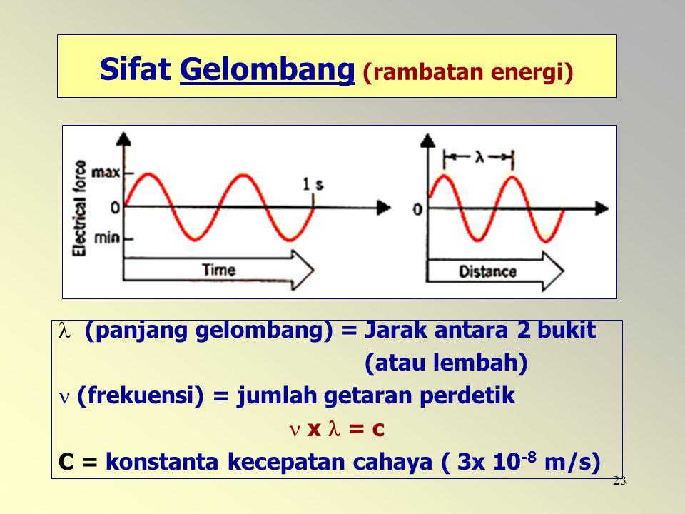 Sifat Gelombang (rambatan energi)