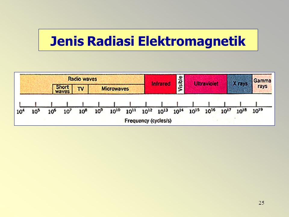 Jenis Radiasi Elektromagnetik