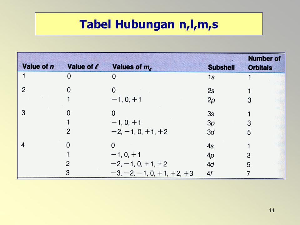 Tabel Hubungan n,l,m,s