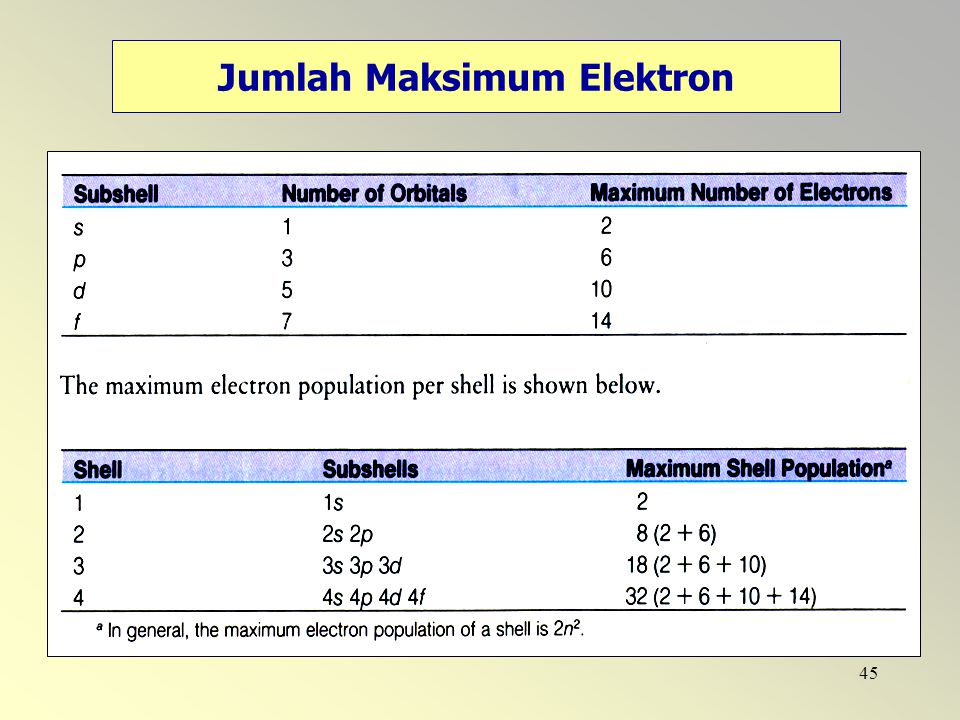 Jumlah Maksimum Elektron