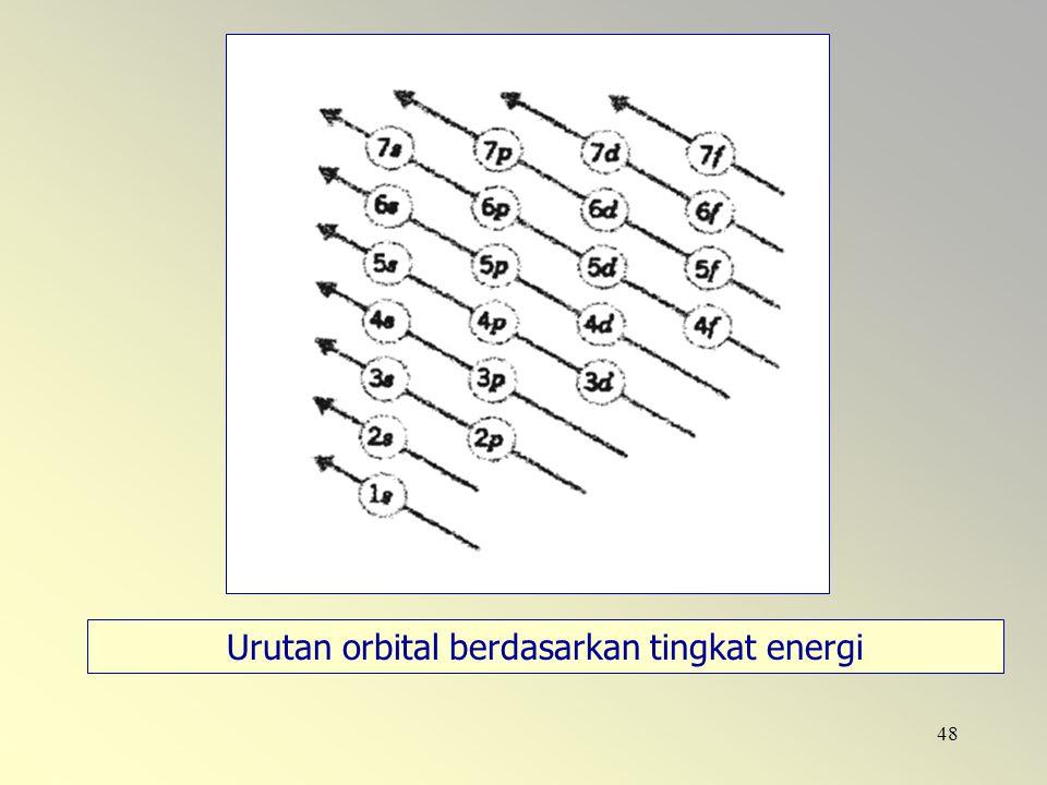 Urutan orbital berdasarkan tingkat energi