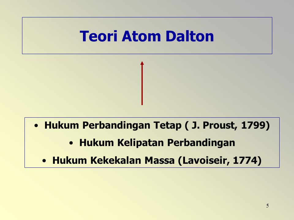 Teori Atom Dalton Hukum Perbandingan Tetap ( J. Proust, 1799)