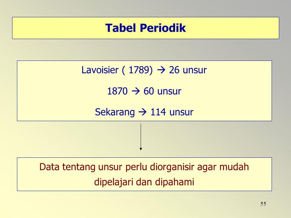 Tabel Periodik Lavoisier ( 1789)  26 unsur 1870  60 unsur