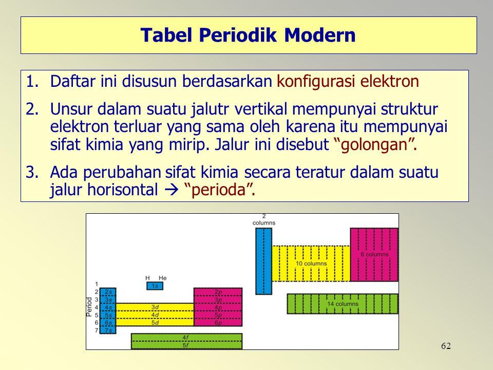Tabel Periodik Modern Daftar ini disusun berdasarkan konfigurasi elektron.