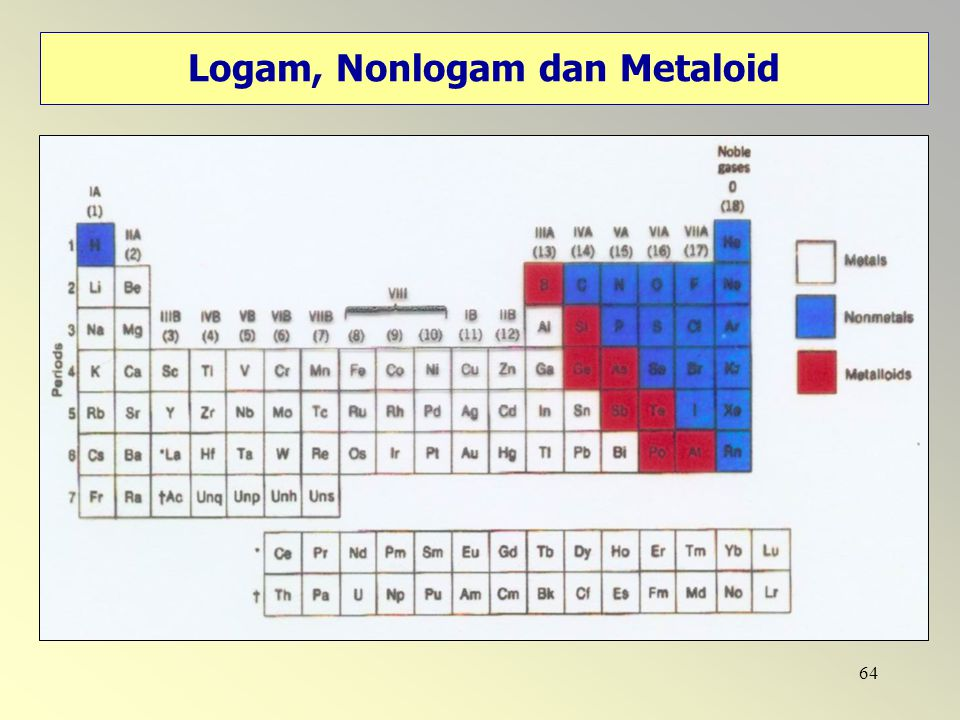 Logam, Nonlogam dan Metaloid