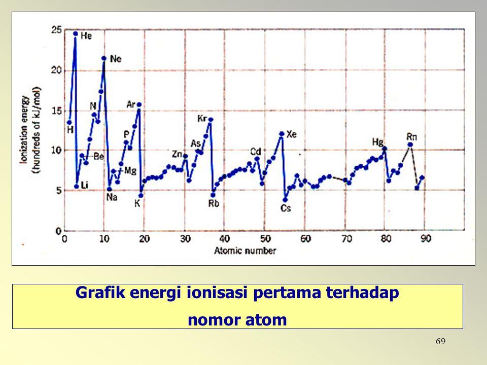Grafik energi ionisasi pertama terhadap