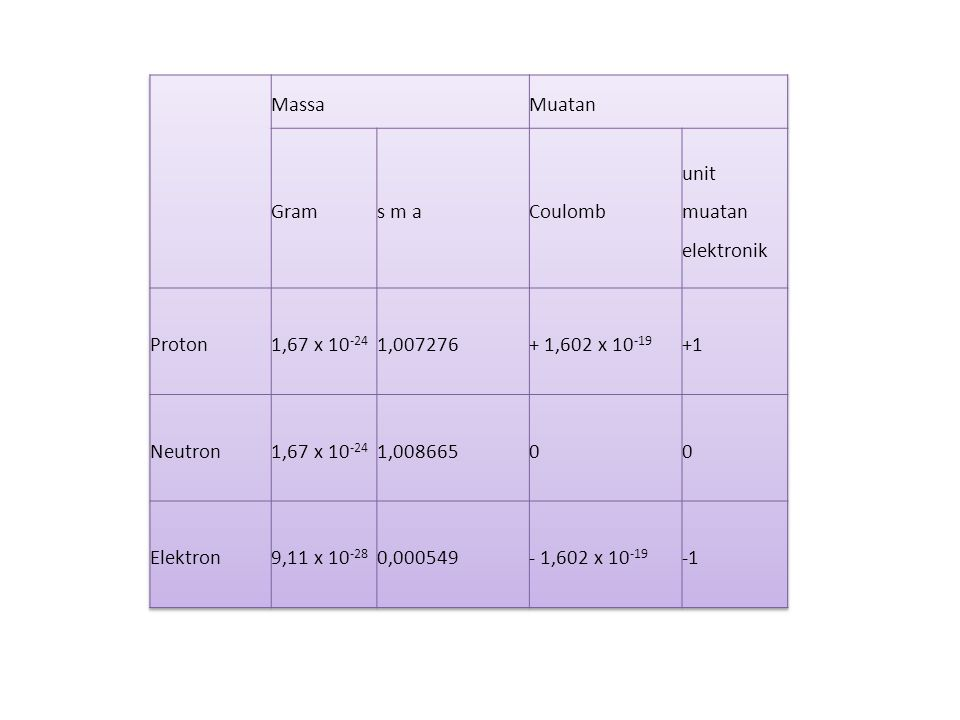 Massa. Muatan. Gram. s m a. Coulomb. unit muatan elektronik. Proton. 1,67 x 10-24. 1,007276.