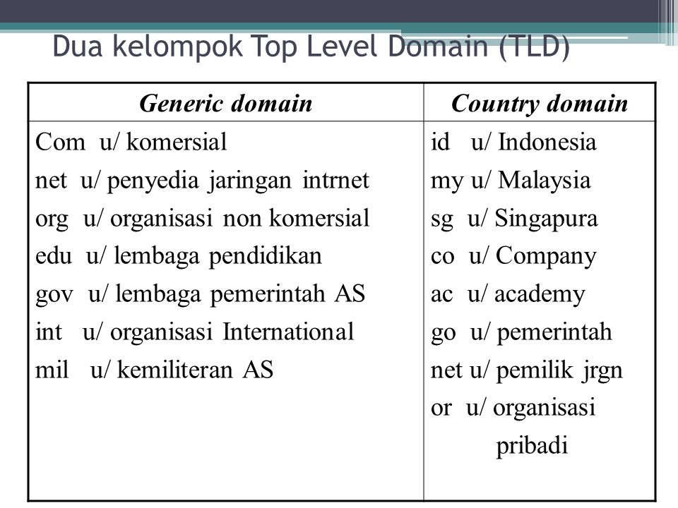 Dua kelompok Top Level Domain (TLD)