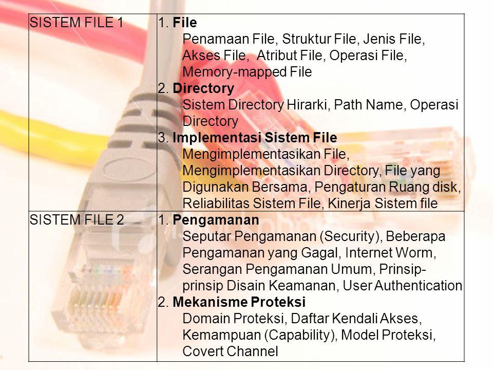 SISTEM FILE 1 1. File. Penamaan File, Struktur File, Jenis File, Akses File, Atribut File, Operasi File, Memory-mapped File.