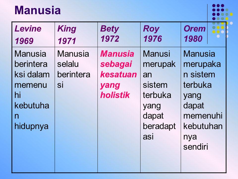 Manusia Levine 1969 King 1971 Bety 1972 Roy 1976 Orem 1980