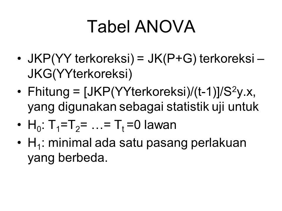 Tabel ANOVA JKP(YY terkoreksi) = JK(P+G) terkoreksi – JKG(YYterkoreksi)