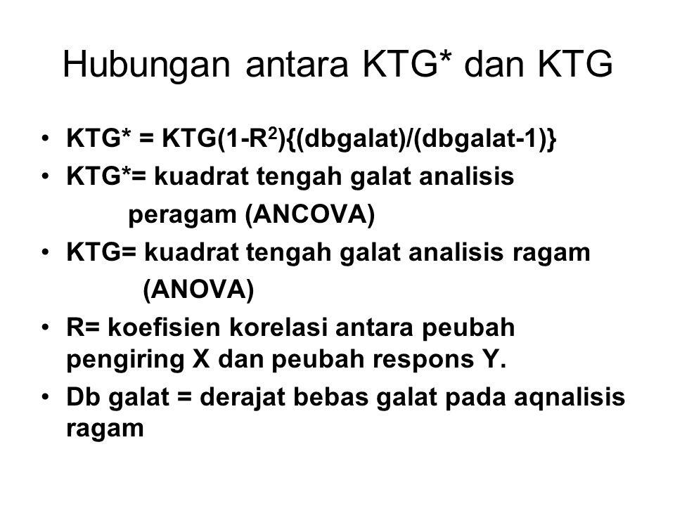 Hubungan antara KTG* dan KTG