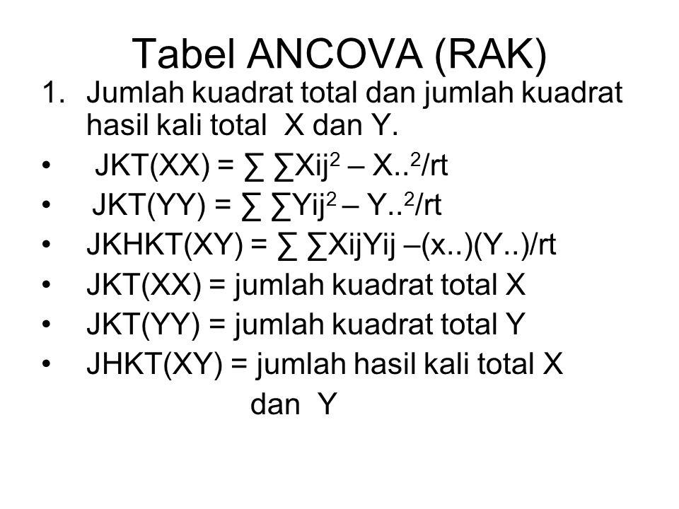 Tabel ANCOVA (RAK) Jumlah kuadrat total dan jumlah kuadrat hasil kali total X dan Y. JKT(XX) = ∑ ∑Xij2 – X..2/rt.