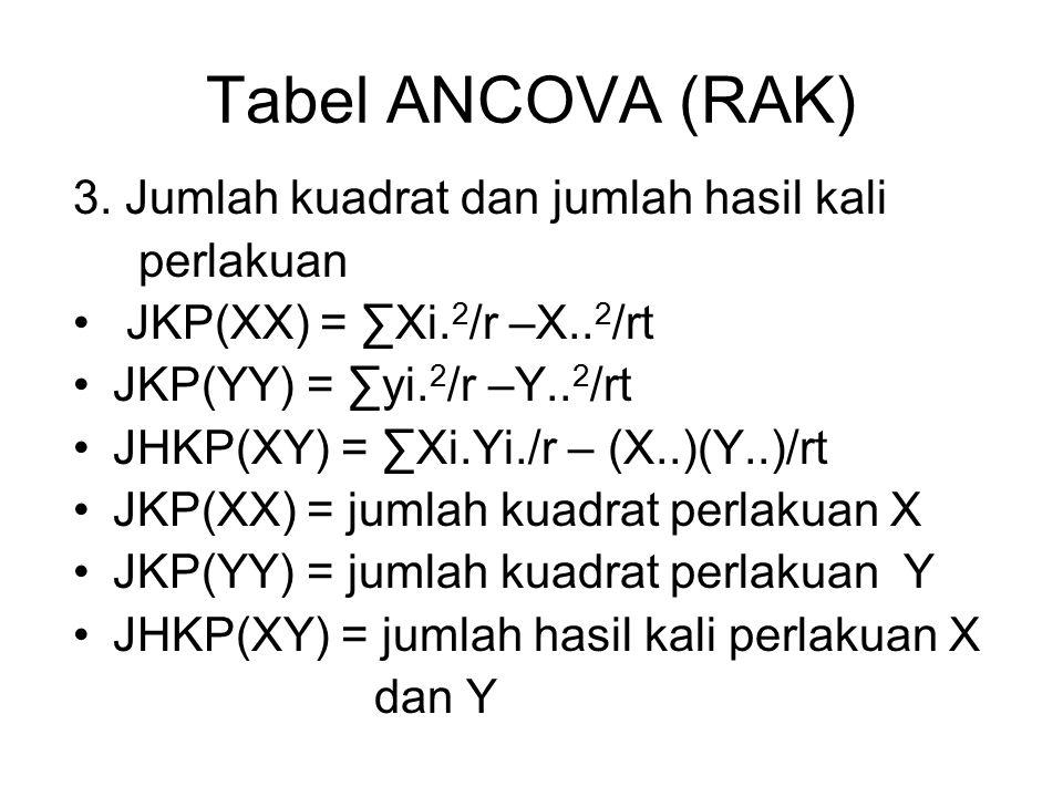 Tabel ANCOVA (RAK) 3. Jumlah kuadrat dan jumlah hasil kali perlakuan