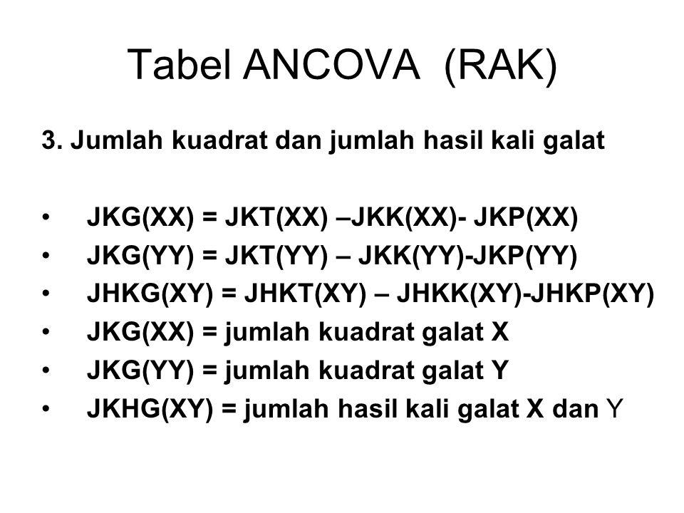 Tabel ANCOVA (RAK) 3. Jumlah kuadrat dan jumlah hasil kali galat