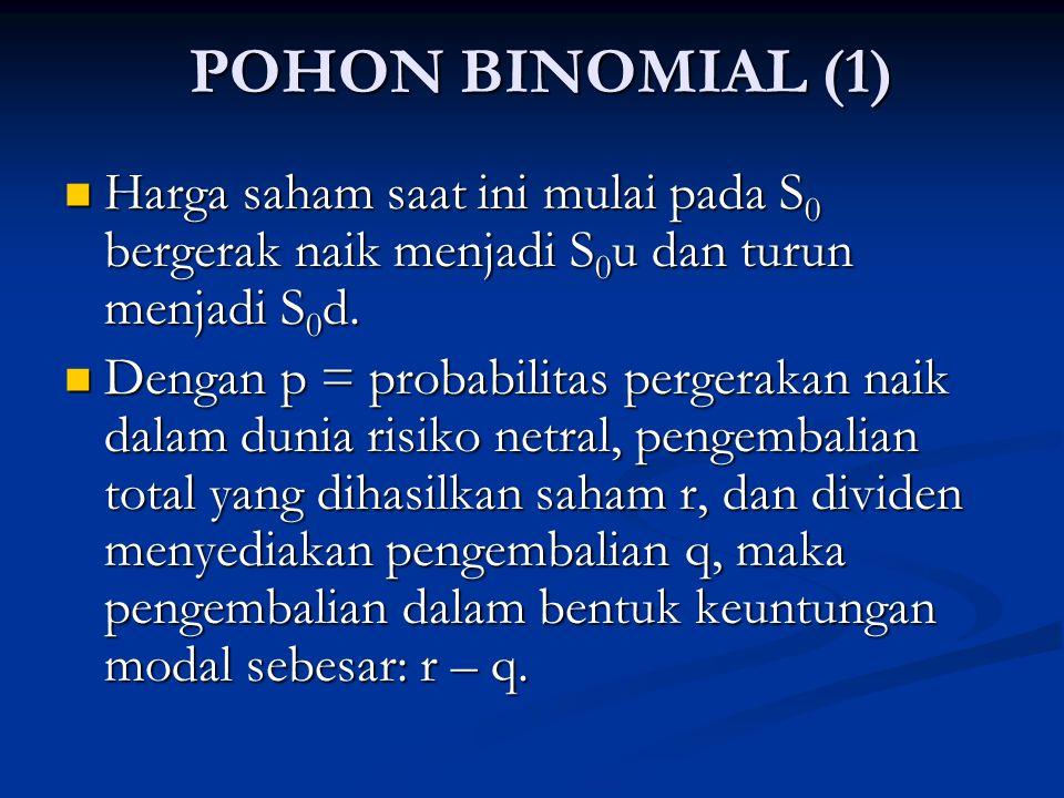 POHON BINOMIAL (1) Harga saham saat ini mulai pada S0 bergerak naik menjadi S0u dan turun menjadi S0d.