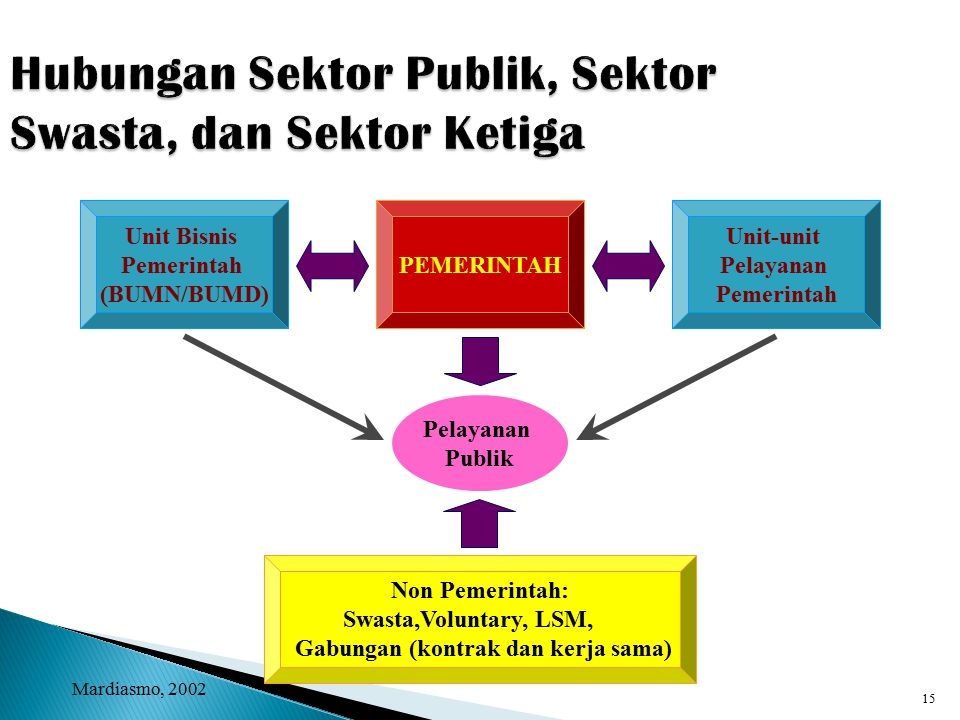 Hubungan Sektor Publik, Sektor Swasta, dan Sektor Ketiga