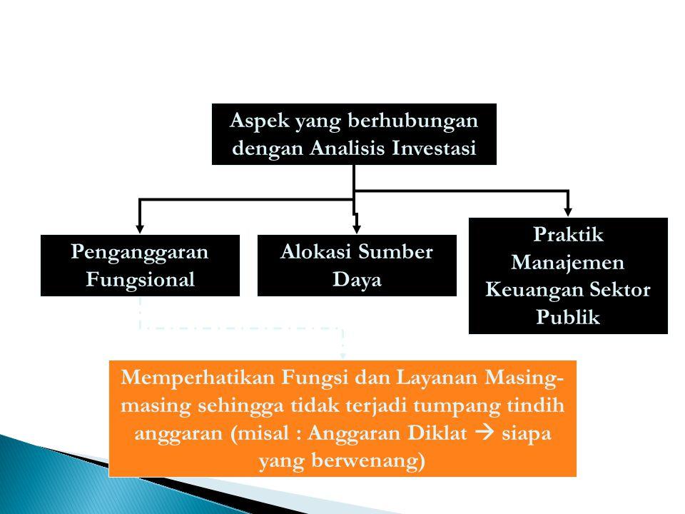 Aspek yang berhubungan dengan Analisis Investasi