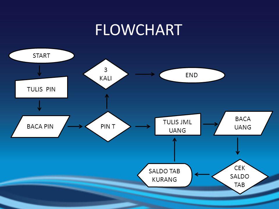 FLOWCHART START 3 KALI END TULIS PIN BACA UANG PIN T TULIS JML UANG