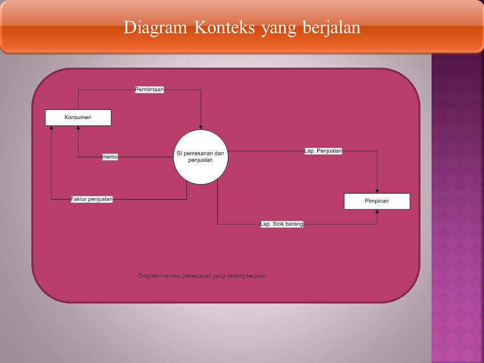 Diagram Konteks yang berjalan