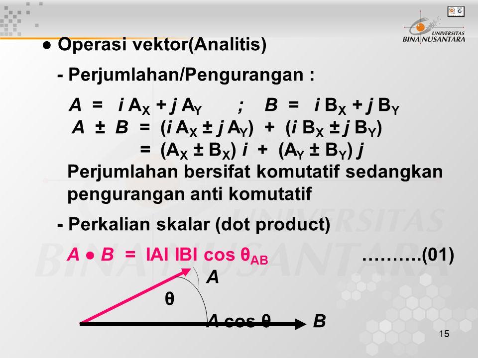 ● Operasi vektor(Analitis)