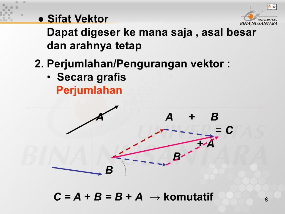 ● Sifat Vektor Dapat digeser ke mana saja , asal besar. dan arahnya tetap. 2. Perjumlahan/Pengurangan vektor :