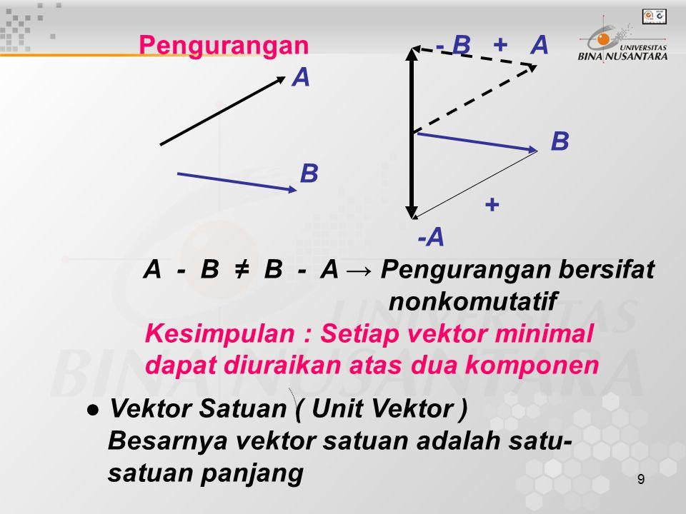 Pengurangan - B + A A. B. + -A. A - B ≠ B - A → Pengurangan bersifat.