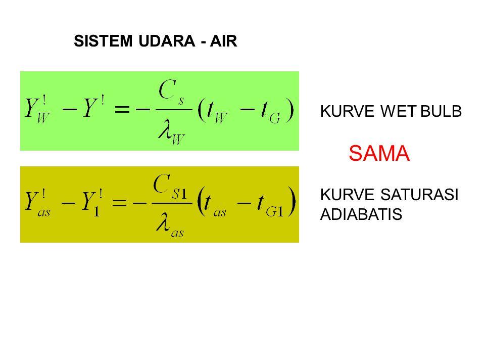 SISTEM UDARA - AIR KURVE WET BULB SAMA KURVE SATURASI ADIABATIS