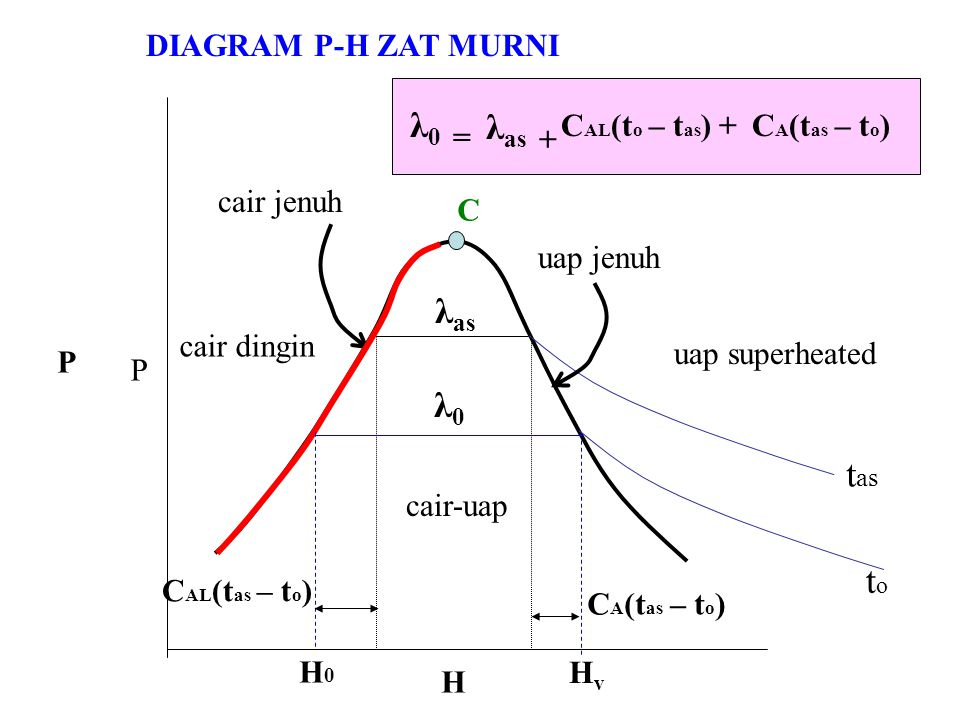 λ0 = λas + λas λ0 tas to DIAGRAM P-H ZAT MURNI CAL(to – tas) +