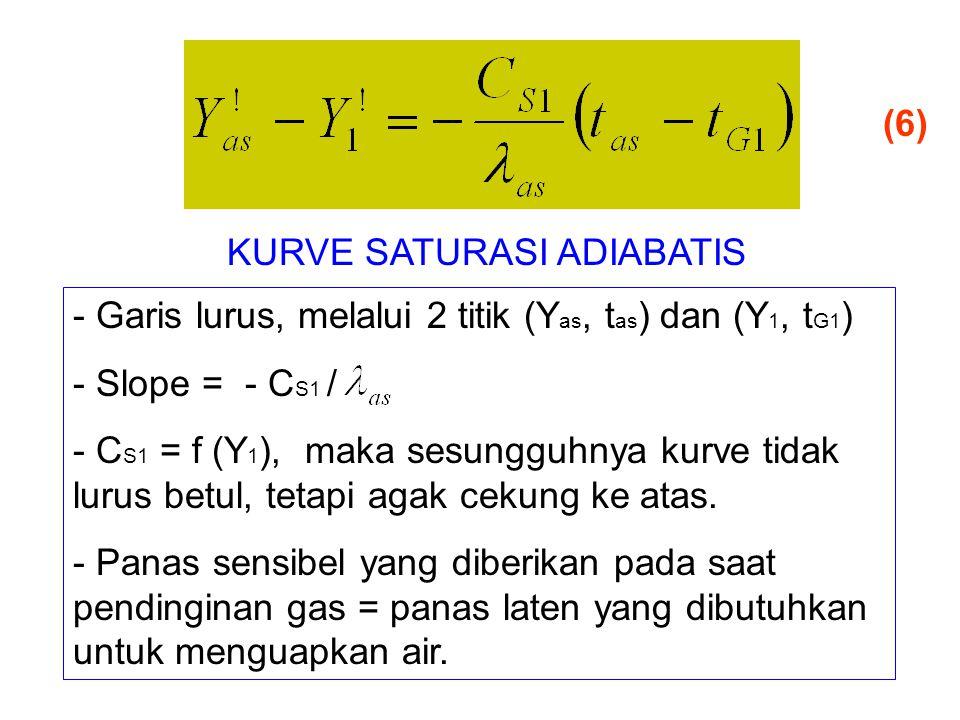 (6) KURVE SATURASI ADIABATIS. Garis lurus, melalui 2 titik (Yas, tas) dan (Y1, tG1) Slope = - CS1 /