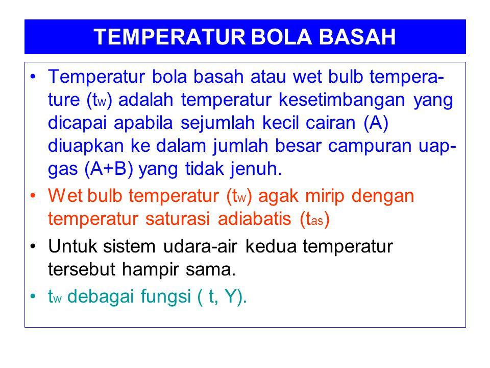 TEMPERATUR BOLA BASAH