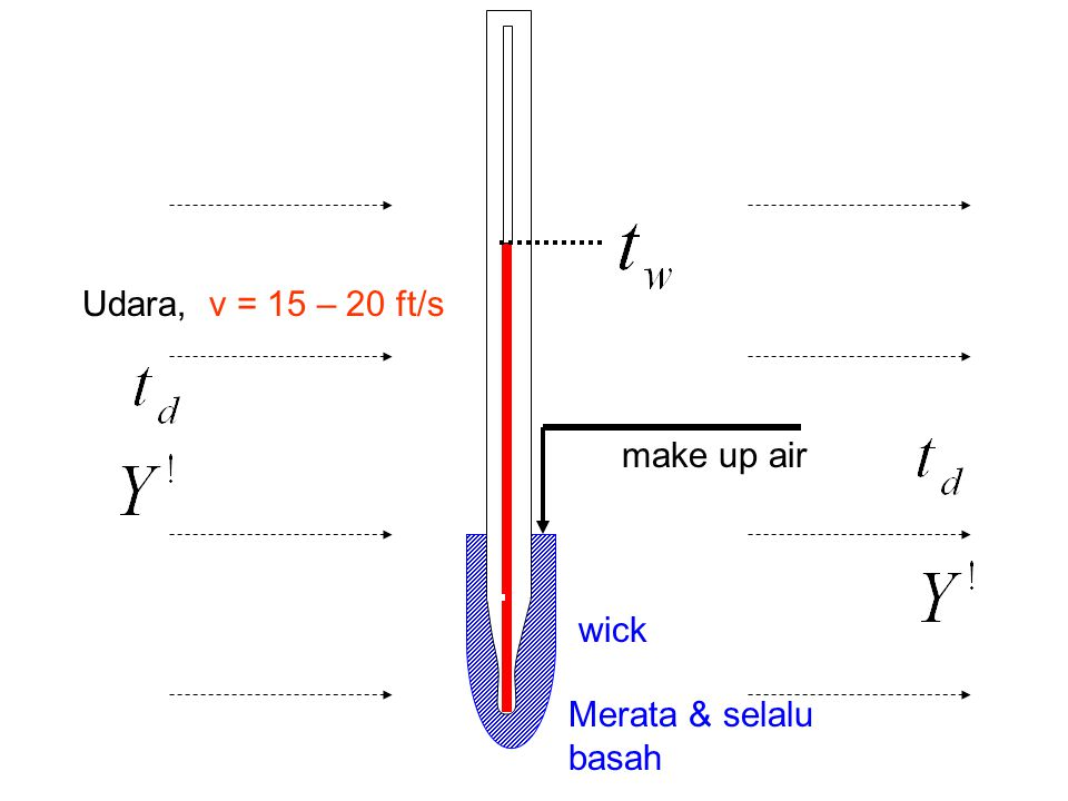 Udara, v = 15 – 20 ft/s make up air wick Merata & selalu basah