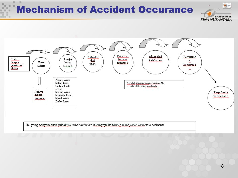 Mechanism of Accident Occurance