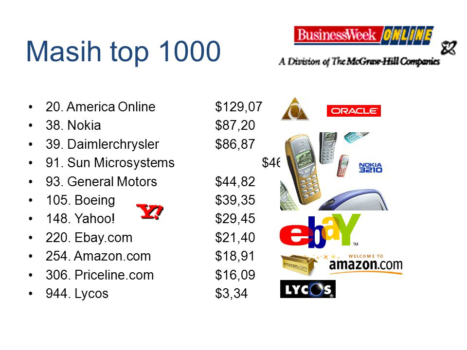 Masih top 1000 20. America Online $129,07 38. Nokia $87,20