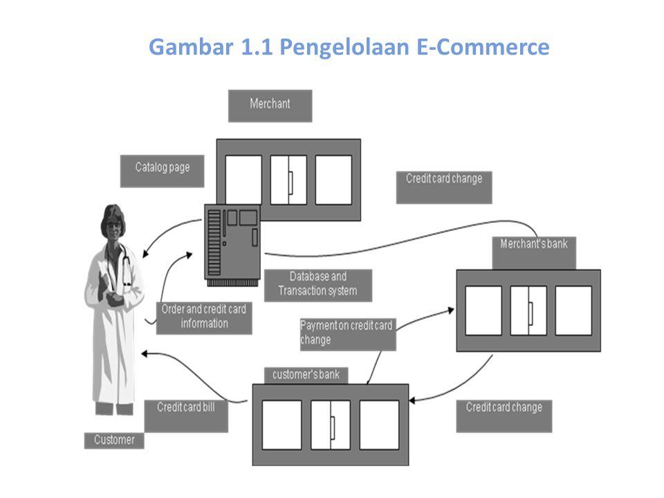 Gambar 1.1 Pengelolaan E-Commerce