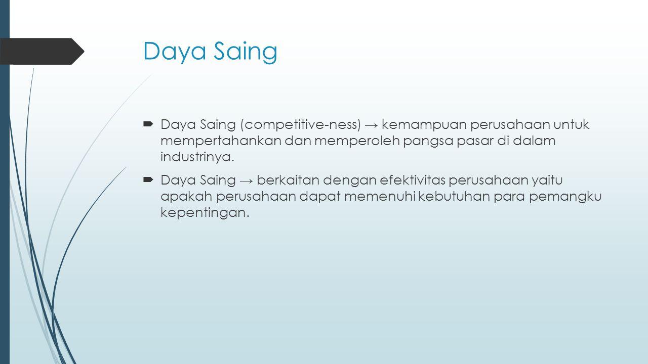 Daya Saing Daya Saing (competitive-ness) → kemampuan perusahaan untuk mempertahankan dan memperoleh pangsa pasar di dalam industrinya.