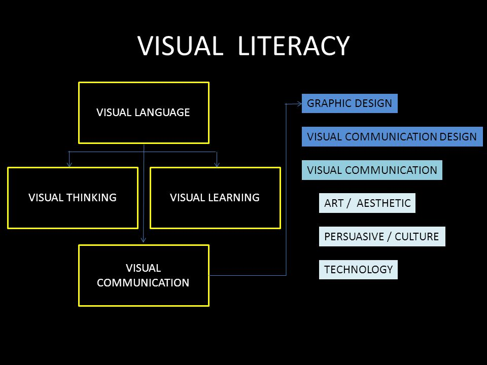 VISUAL LITERACY GRAPHIC DESIGN VISUAL COMMUNICATION DESIGN