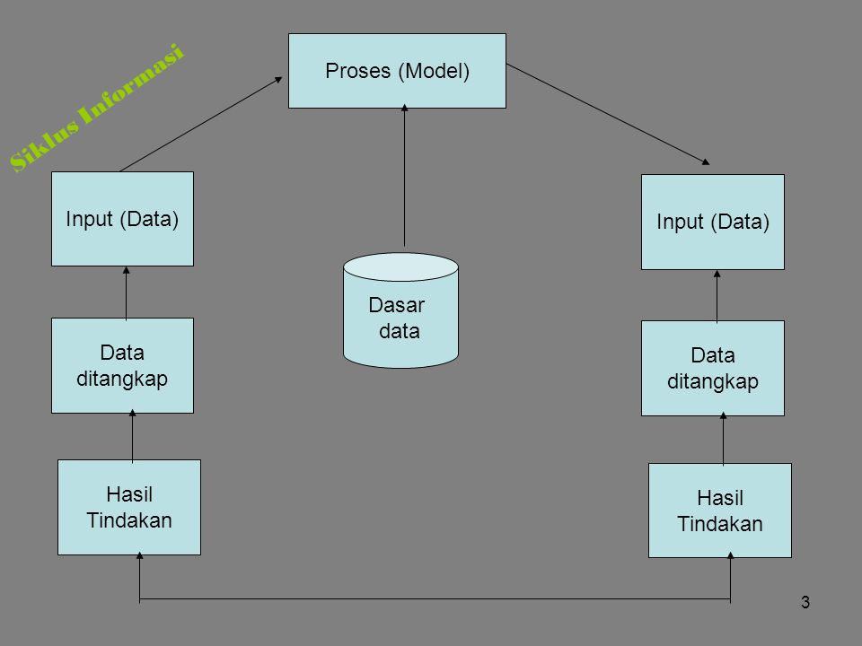 Siklus Informasi Proses (Model) Input (Data) Input (Data) Dasar data