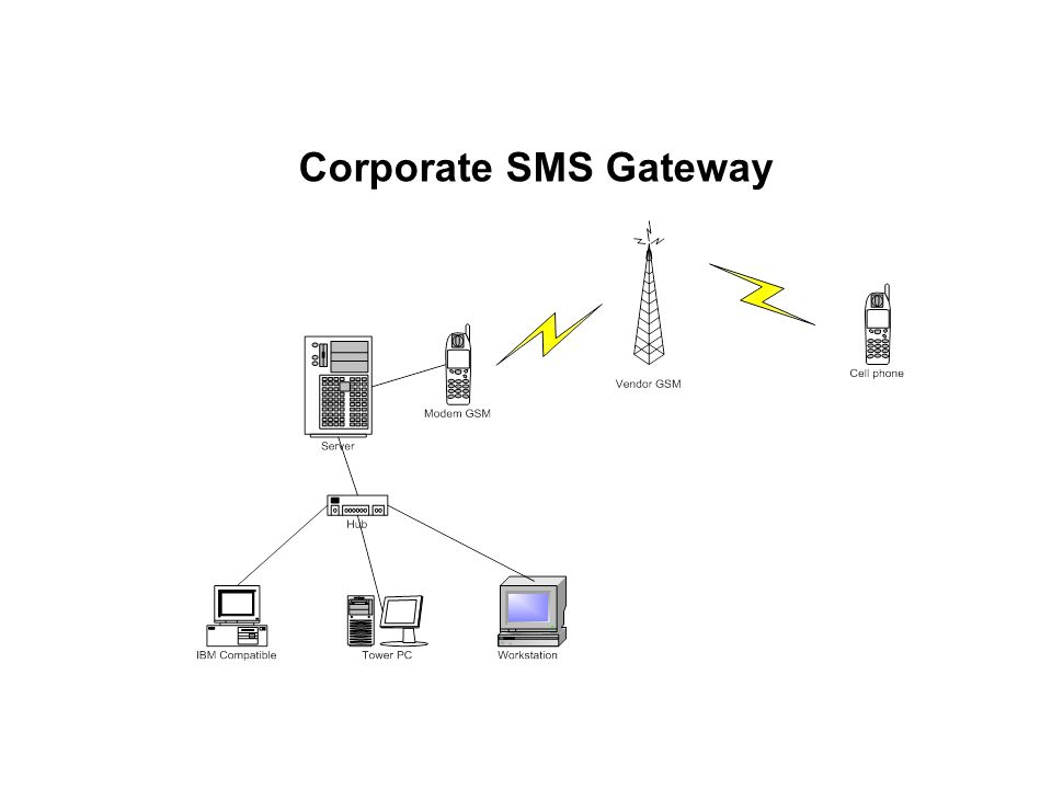 Corporate SMS Gateway