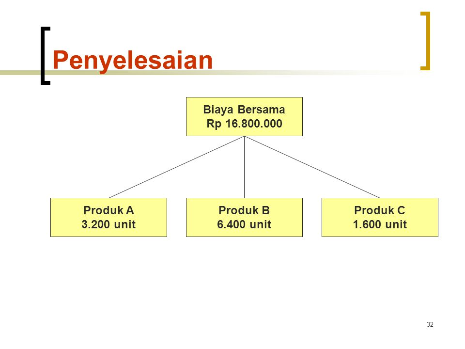 Penyelesaian Biaya Bersama Rp 16.800.000 Produk A 3.200 unit Produk B