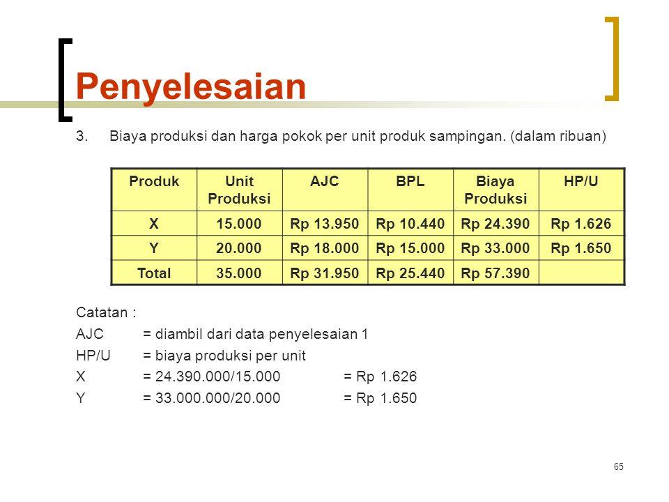 Penyelesaian 3. Biaya produksi dan harga pokok per unit produk sampingan. (dalam ribuan) Catatan :