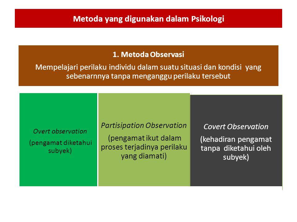 Metoda yang digunakan dalam Psikologi