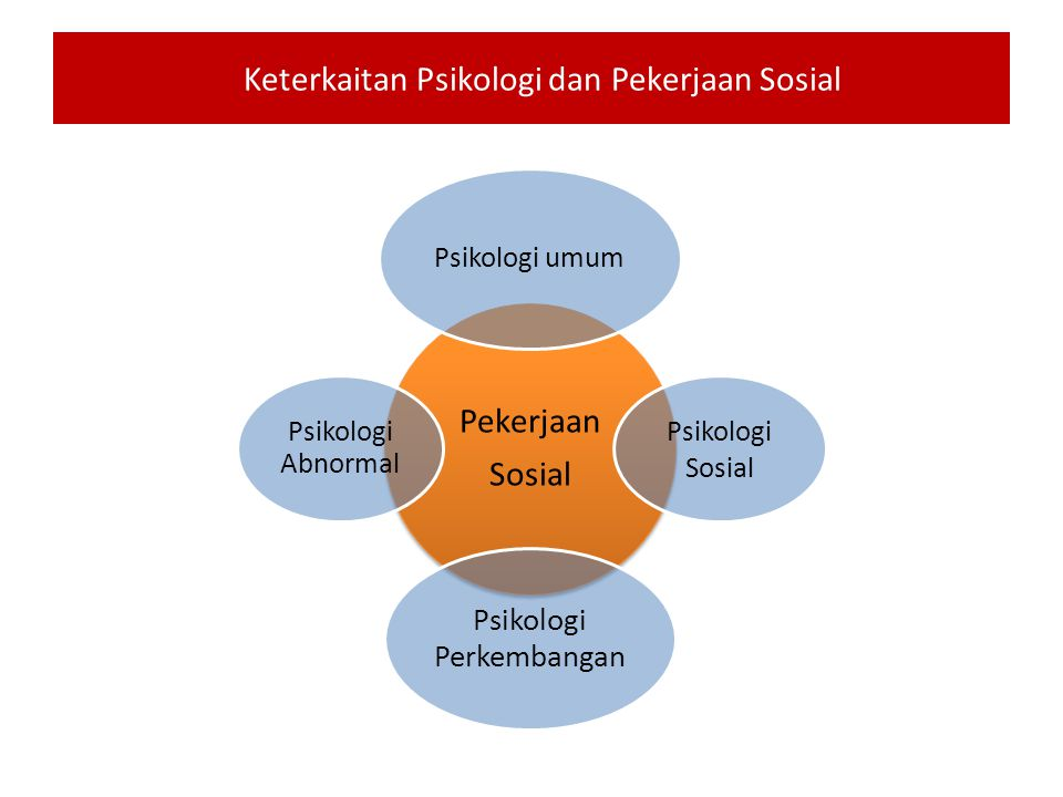 Keterkaitan Psikologi dan Pekerjaan Sosial