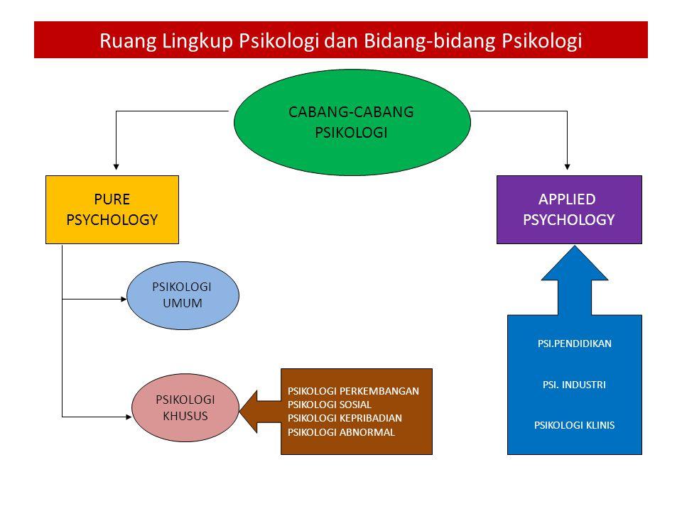 Ruang Lingkup Psikologi dan Bidang-bidang Psikologi