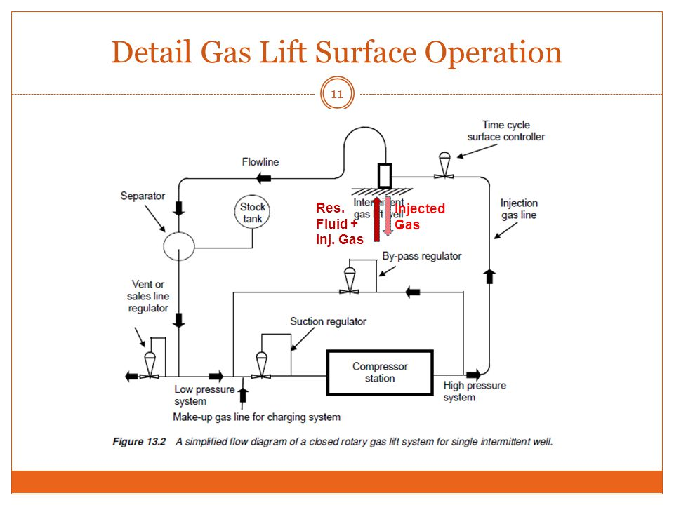 Detail Gas Lift Surface Operation