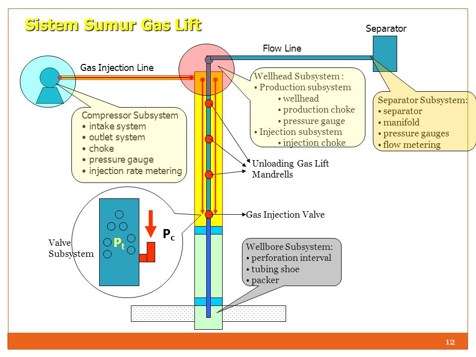 Sistem Sumur Gas Lift Pt Pc Separator Flow Line Gas Injection Line