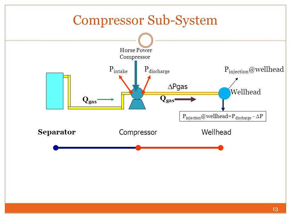 Compressor Sub-System